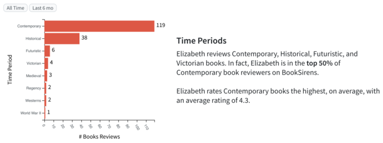 Book Review Stats